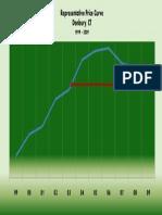 Representative Price Curve 99-09