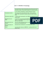 IEEE 802.11 Terminology
