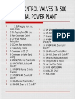 List of Control Valves in Power Plant