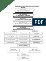 carta_organisasi_pibg_2013_15.doc