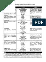 HU90 Tabla de Conectores Lógicos y Puntuación
