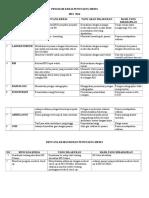 Program Kerja Evaluasi Penunjang Medis Mei 2016