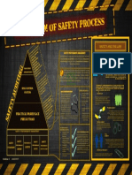 The System of Safety Process Poster