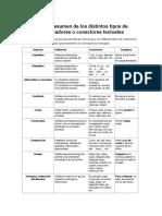 Cuadro Resumen de Los Distintos Tipos de Organizadores o Conectores Textuales