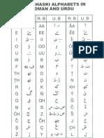 Burushaski Alphabets With Examples