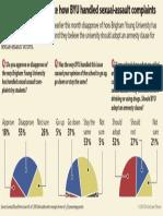 Tribune Poll BYU Assaults