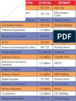 Le montant des loyers mensuels payés par divers ministères et corps parapublics