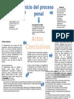 Mapa conceptual del Inicio del Procedimiento penal