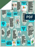 Infografia Web 2.0