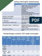 Diagnosis Banding Meningitis Tuberkulosa