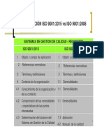 ISO 9001-2008 vs ISO 9001-2015