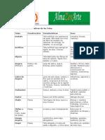 Nombre y caracteristicas de las telas.pdfNombre y Caracteristicas de Las Telas