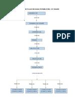 Diagrama de Flujo de Agua Potable
