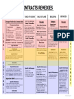 Contracts Remedies PDF; Use on BAR.