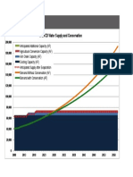 WCWCD Model 26 February 2014 Meeting (Working draft) Conservation Adj S-D Balance.pdf
