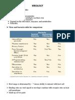 Virology summary