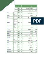 44734990 Islamic Boys Urdu Name