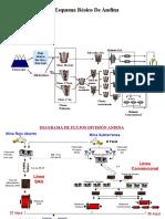 TODOS Diagramas Flujo Ptas (3).ppt