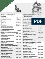 Salarios Administración Central UPR