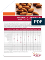 Tree Nut Nutrient Comparison Chart Web File