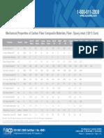 Mechanical Properties of Carbon Fiber Composite Materials