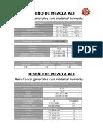 Diseño de Mezcla Aci Tecnología del concreto