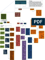Mapa Conceptual Ciencias Politicas