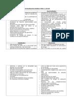 Sistematización Análisis FODA C