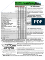 November 2005 Ballot Guide - HOPE Coalition Newsletter ~ Humboldt Organized for People and the Environment