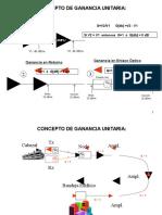Ganancia Unitaria, Ajuste de Enlace Óptico y de RF en El Retorno