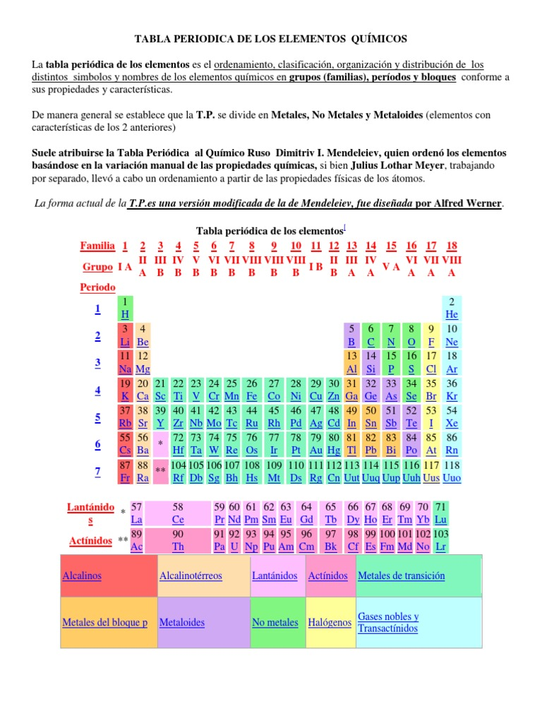 Tabla periodica metales halogenos image collections periodic table tabla periodica metales halogenos gallery periodic table and tabla periodica metales halogenos choice image periodic table urtaz Gallery