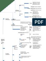 Tabela Estrutura de Meridianos