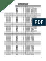 Rezultatet e provimit të matematikës të maturës shtetërore