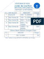State Bank of India CSP CHARGES CHART