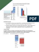 Analisis de Los Resultados Por Institucion Coordinador