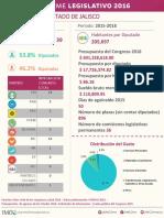 Informe Legislativo Jalisco IMCO