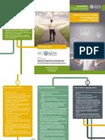 Career Planning Timeline