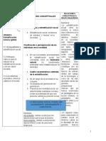 Sociologia General Ordenador Conceptual m3