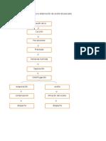 Diagrama de Flujo Para La Elaboración de Aceite de Pescado