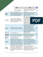 BIO101-DNA-vs-RNA.pdf