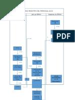 Procesos de ERP