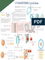 2.Ley de Gauss