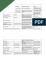 MRM Pharmco_Case Data 8.6