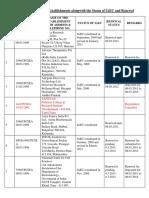Status of registered establishments.pdf