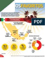 Ismael Plascencia comenta sobre los destinos favoritos de México