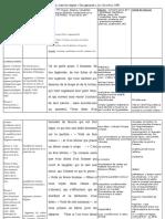 La Bruyère Lecture Analytique en Tableau