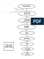 Flow Chart of Civil Cases