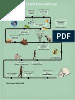 infografica evoluzione3