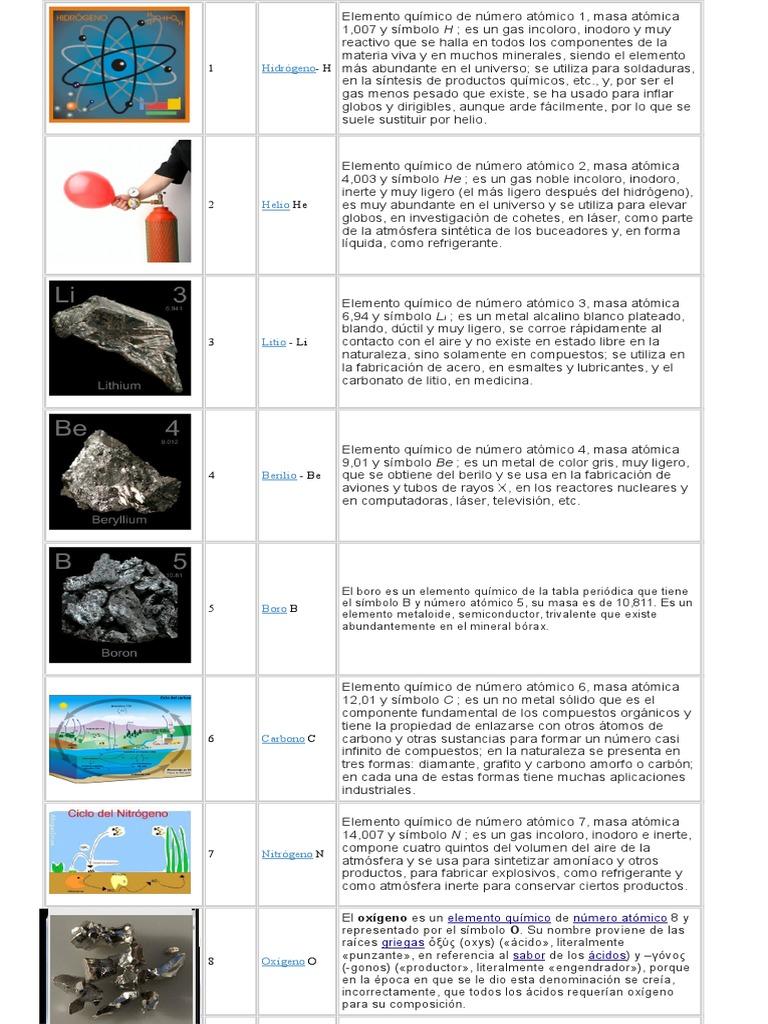 tabla periodica ilustada - Tabla Periodica Litio