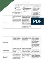 Cuadro Comparativo de Los Modelos Curriculares